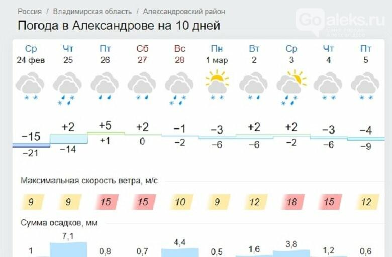 В Александрове ожидается весенняя погода, фото-1