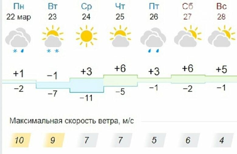 В Александровском районе ожидается потепление, фото-1