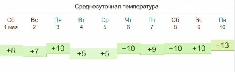 Отопление в Александровском районе выключат не позднее 7 мая, фото-1