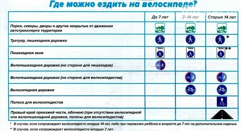 ПДД для александровских владельцев самокатов и велосипедов, фото-2